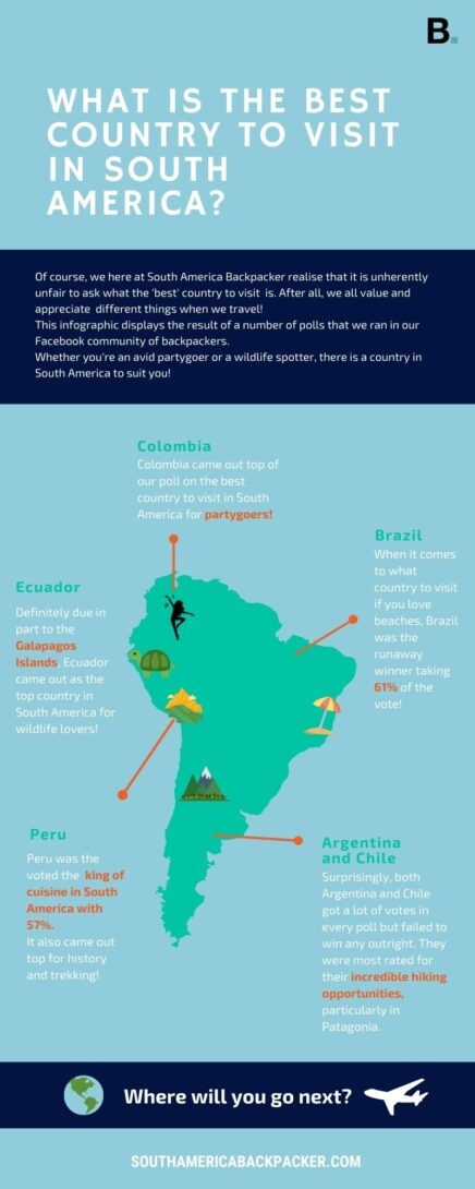 Best Country in SA infographic
