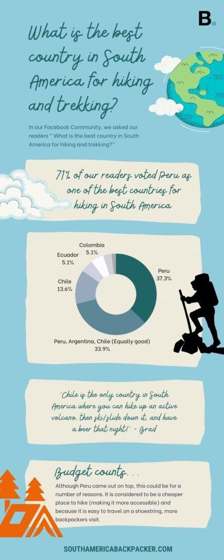 Trekking infographic